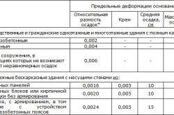 Таблица показателей деформации зданий и сооружений.