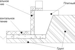 Схема плитного фундамента мелкого заложения.
