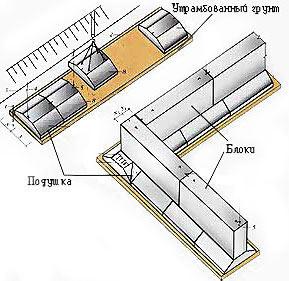 Схема фундамента из ФБС блоков