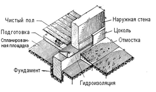 Конструкция ленточного фундамента.