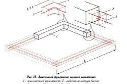 Схема ленточного фундамента мелкого заложения.