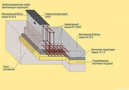 Схема возведение ленточного фундамента для дома из газобетонных блоков.
