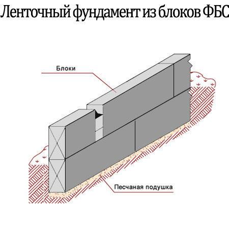 Структура ленточного фундамента из блоков ФБС