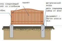 Схема столбчатого фундамента под забор с заполнением из легких материалов