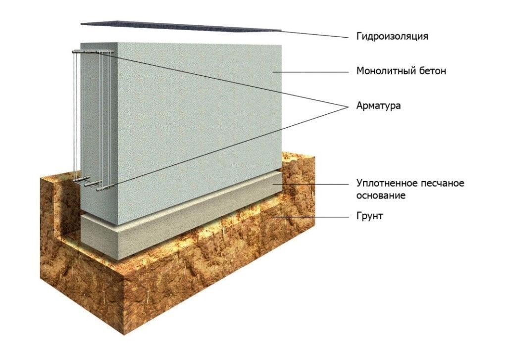 Ленточный фундамент (схема).