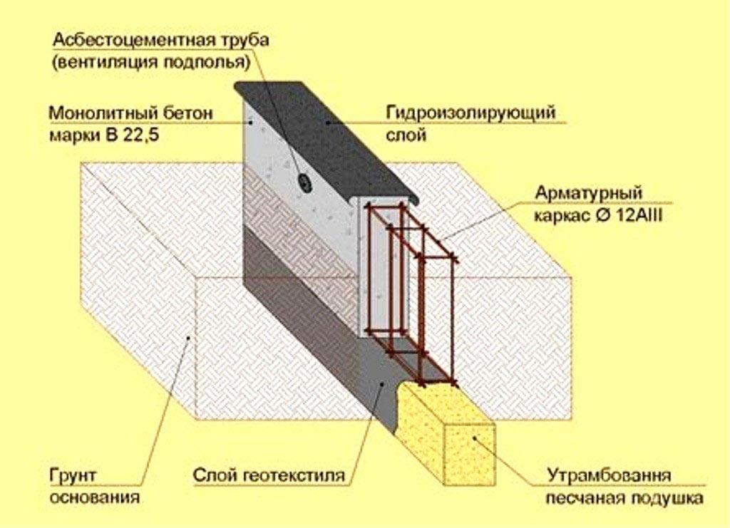 Схема фундамента для