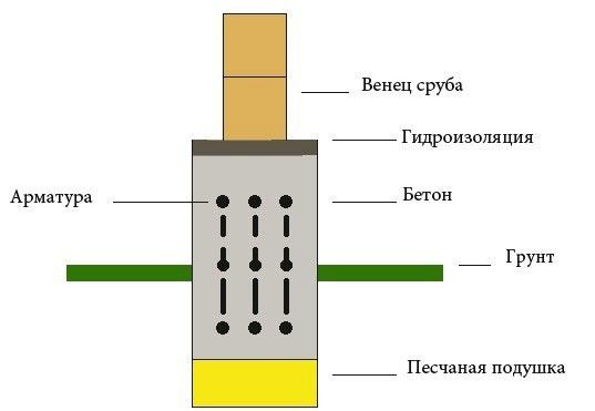 Схема фундамента под дом из бруса.