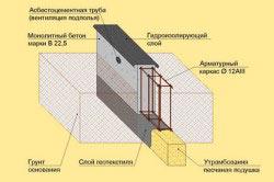 Схема монолитного железобетонного ленточного фундамента.
