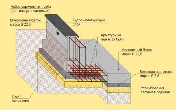 Гидроизоляция между фундаментом и плитами гидроизоляция плавающего пола