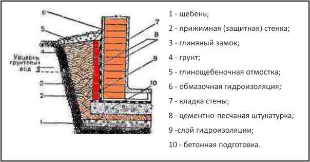 Как сделать гидроизоляцию внутри подвала