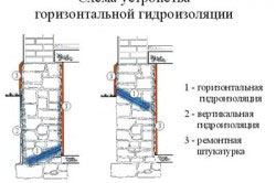 Как правильно сделать гидроизоляцию подвала