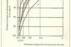 График оптимального и допустимого зернового состава песка