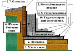 Обозначение теплоизоляции на схеме