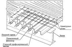 Конструкция монолитного перекрытия с применением стального профилированного настила в качестве несъемной опалубки