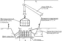 Схема монтажа пространственных арматурных блоков ленточного фундамента