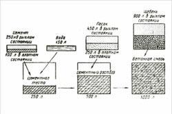 Пропорции материалов при приготовлении цементного раствора.