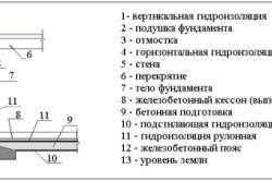 В мапей гидроизоляция новгороде купить нижнем