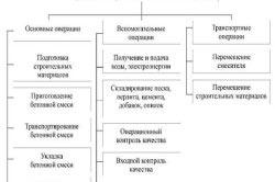 Процесс приготовления бетонной смеси