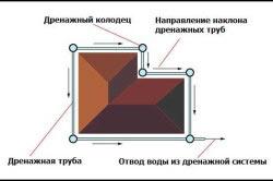 Схема кольцевой дренажной системы фундамента.
