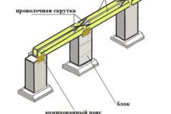 Схема фундамента под гараж на глинистых грунтах.