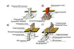Классификация столбчатого фундамента