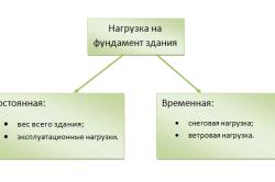 Схема классификации нагрузок на фундамент.