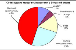 Таблица соотношений бетонной смеси