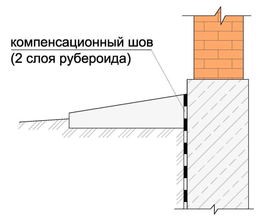 Схема выполнения компенсационного шва.