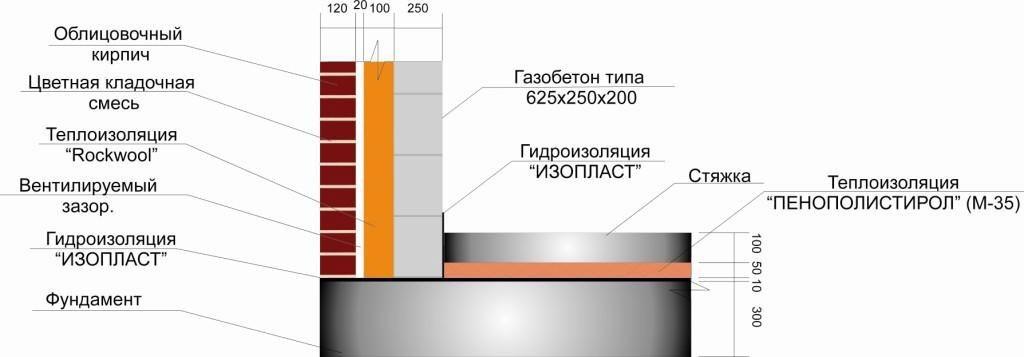 Схема стены дома из газобетона.