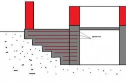 """Схема соединения фундаментов методом """"лента-лента""""."""