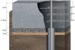 Технология изготовления ленточного фундамента под забор