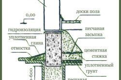 Схема ленточного фундамента на песчаной подушке.