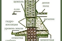 Схема ленточного фундамента из бутового камня.