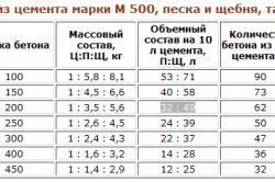 Таблица для получения определенной марки бетона из цемента марки М 500 .