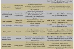 Зависимость ширины фундамента от почвы