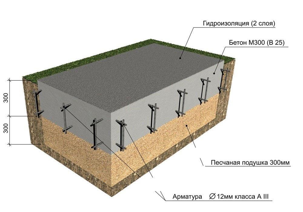Схема устройства фундаментной плиты.