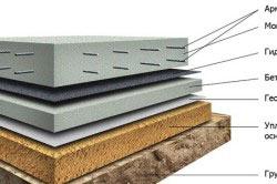 Устройство монолитного плитного фундамента