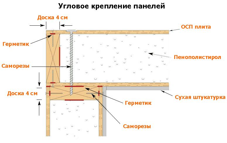 инструкция по монтажу сип панелей колесные