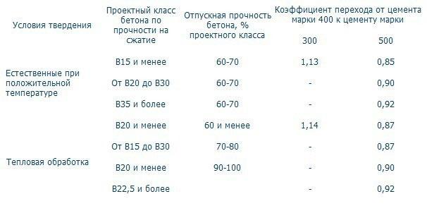 Сколько Цемента В Кубе Бетона М350