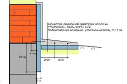 Схема утепления фундамента пенопластом.