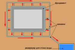Схема отвода воды от фундамента дома канавками