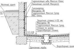 Схема пластового дренажа.