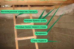 Конструкция фундамента подвала в гараже.