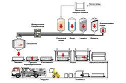 Технологический процесс изготовления газосиликатных блоков