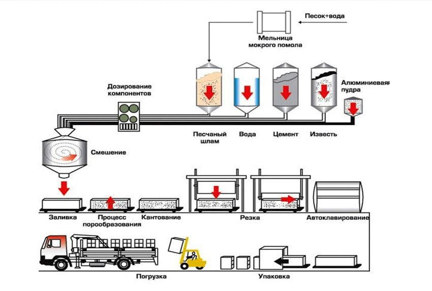 Газосиликатные блоки производство своими руками