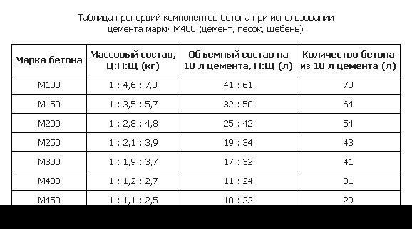 Таблица цементного состава