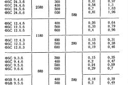 Расчет условной ширины подошвы фундамента