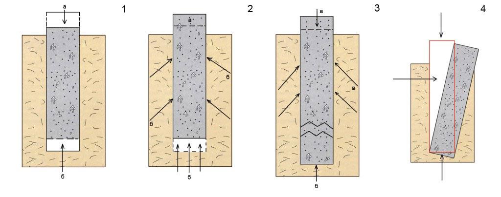 Основные причины разрушения фундаментов (силы: а — тяжести, б — сопротивления грунта, в — морозного пучения)