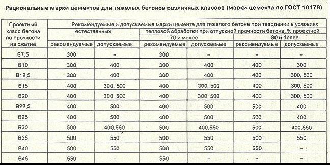 Марка Цемента Класс Бетона