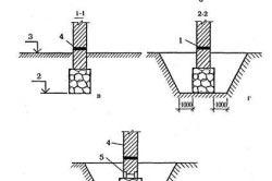 Схемы ремонта ленточного фундамента